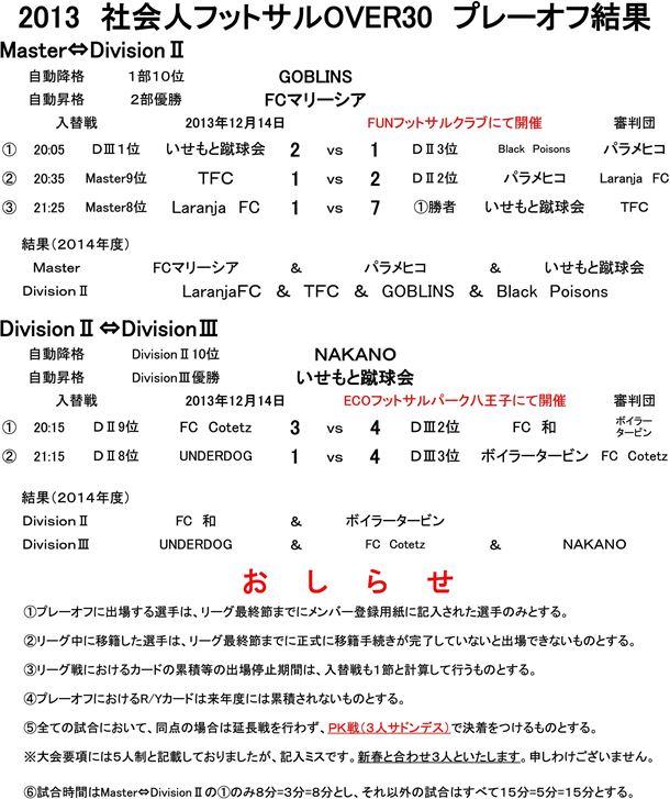 社会人フットサルOVER30リーグ プレーオフ(入替戦)結果