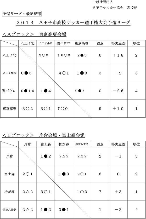 八王子市高校サッカー選手権大会予選リーグ 最終結果