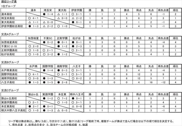 2013東京ユースサッカーフェスティバル 最終結果