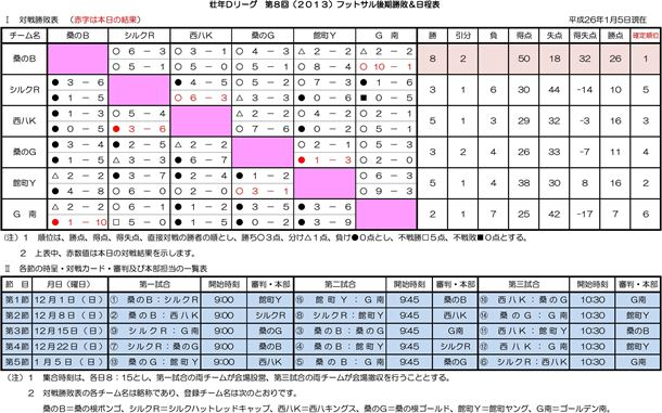 壮年Dリーグ 第8回(2013)フットサル後期勝敗&日程表