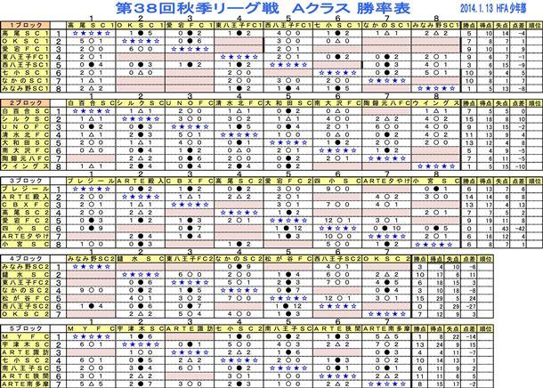 【少年部】第38回秋季リーグ戦 勝率表