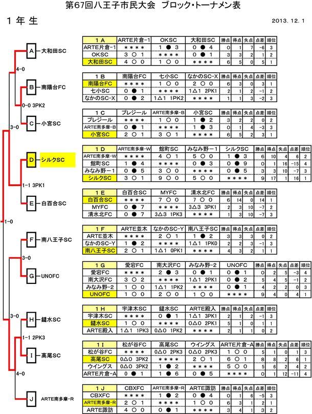 【少年部】第67回市民体育大会 ブロック・トーナメント表