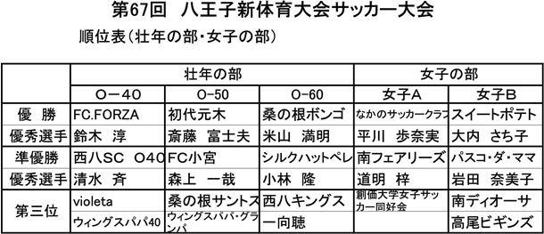 第67回八王子市民体育大会サッカー大会壮年女子の部【優秀選手・懲罰】