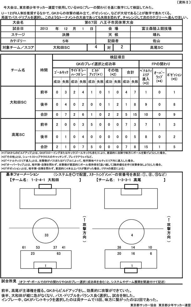 八王子市民大会 決勝WG(プレーへの関わり)