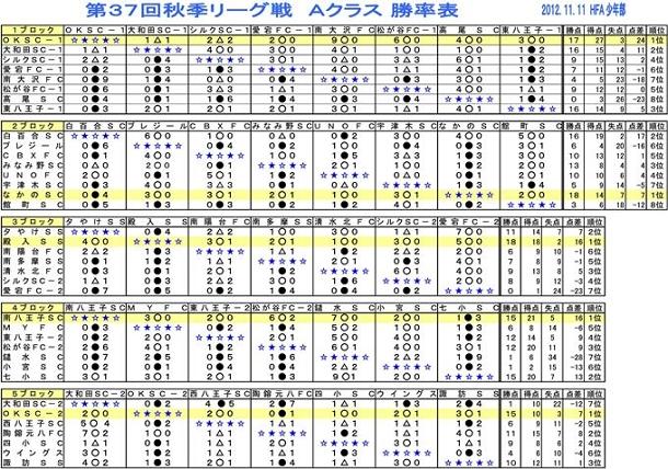 【少年部】 第37回秋季リーグ戦 11月23日結果