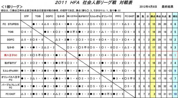 【社会人部】2011年度リーグ戦最終結果