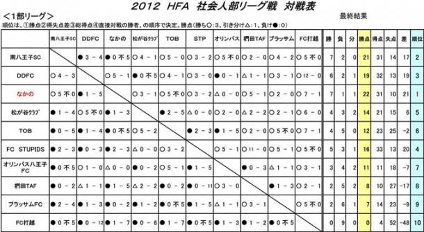 【社会人部】リーグ戦対戦結果表