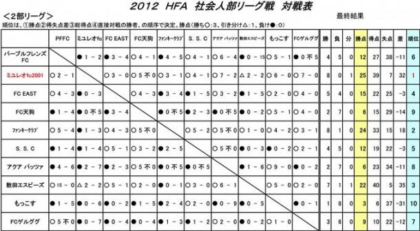 12syakaijin_kekka_page002