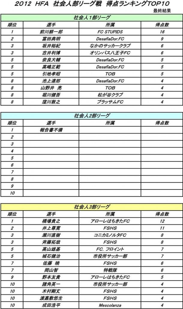 【社会人部】リーグ戦得点ランキング