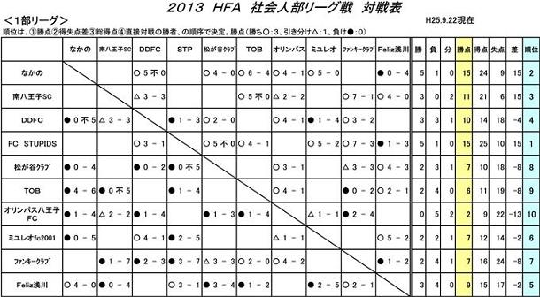 【社会人部】リーグ戦対戦結果表13.9.22