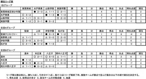 2010東京ユースサッカーフェスティバル順位リーグ表