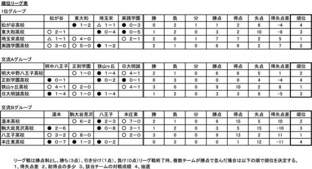 2011東京ユースサッカーフェスティバルの最終結果