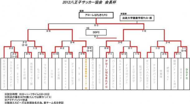 【社会人部】会長杯最終結果