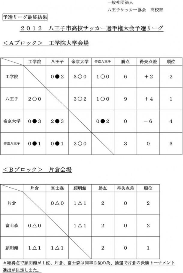 八王子市高校選手権サッカー大会予選結果