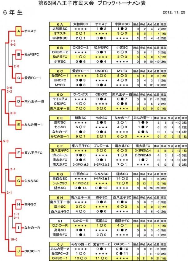 【少年部】第66回八王子市民大会ブロック・トーナメント表