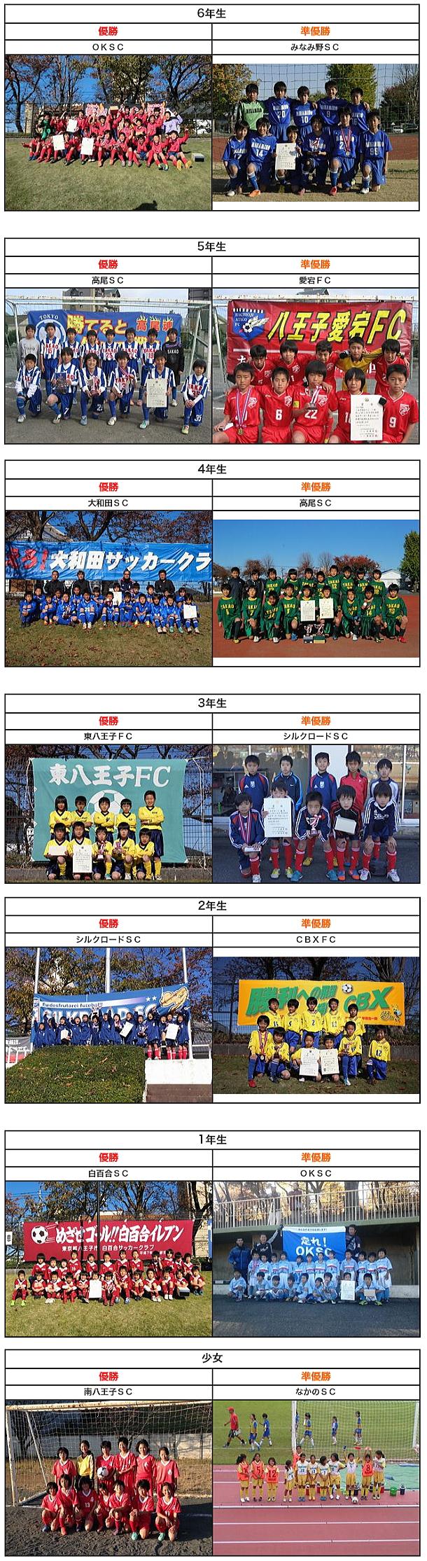 【少年部】第66回市民体育大会 各クラス表彰