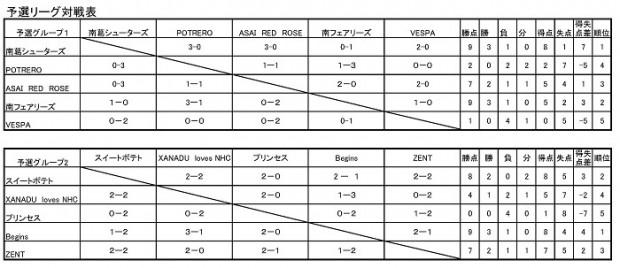 「気軽なサッカー楽校」DAY レディースフットサル大会 in エフパ八王子』報告