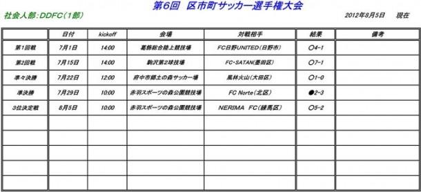 【社会人部】第6回 区市町サッカー選手権大会 第3位