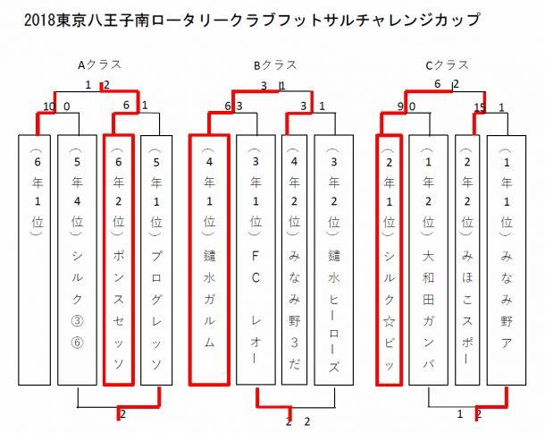 2018東京八王子南ロータリークラブフットサルチャレンジカップが行われました。